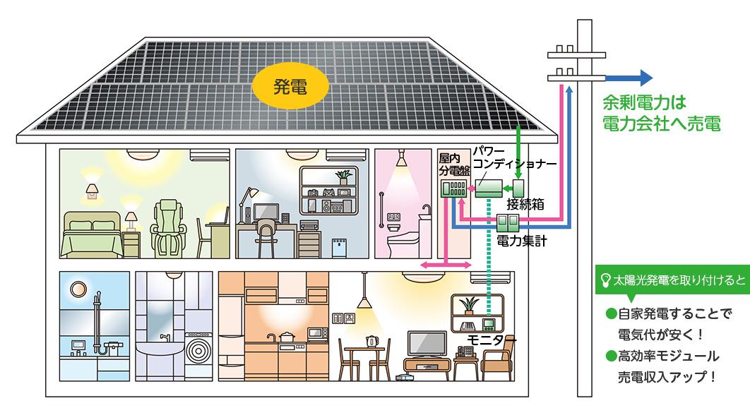 太陽光発電/蓄電池